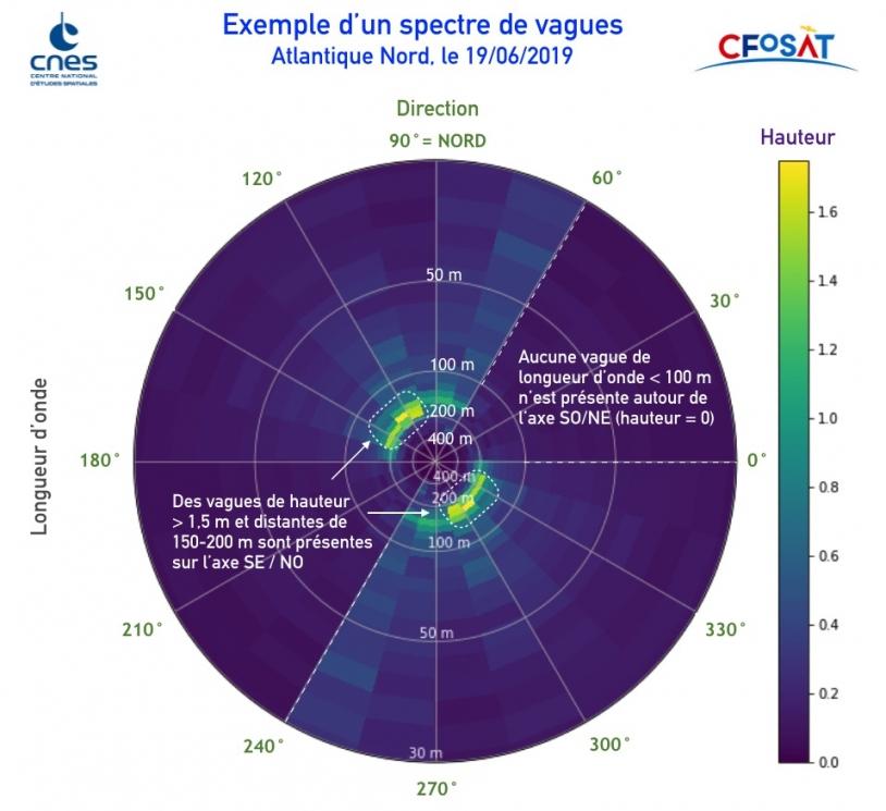 Exemple d'un spectre de vague vu par CFOSAT